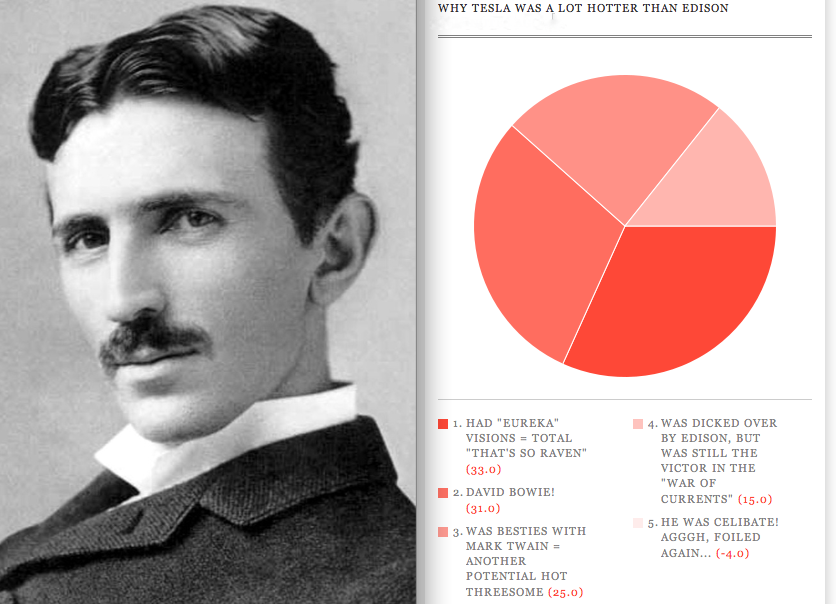 Why Tesla was a lot hotter than Edison