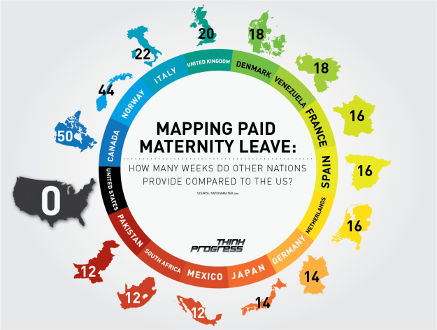 Graphic shows a ring with the weeks of paid maternity leave for various countries, highlighting the fact that the United States lags behind at 0 weeks.   Full description of the numbers here: http://thinkprogress.org/health/2012/05/24/489973/paid-maternity-leave-us/